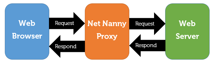 Passing on the request as a proxy