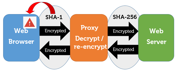 Net Nanny's SHA-1 certificate triggers a browser error