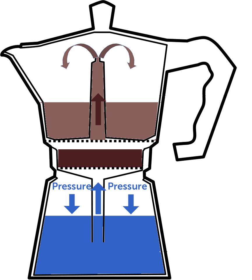 Diagram of a moka pot working