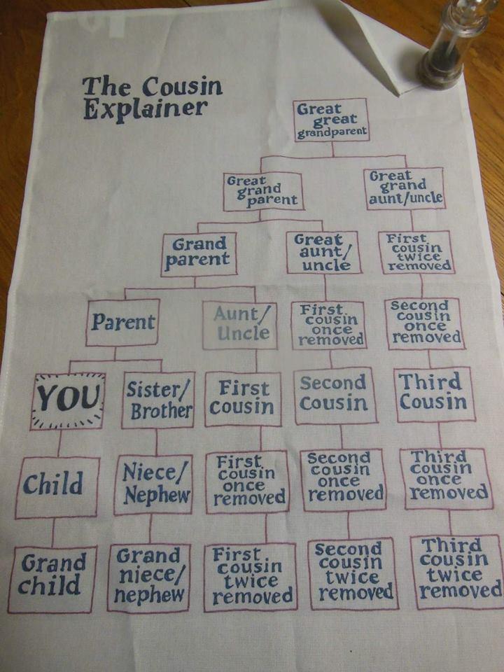 Cousin Explainer